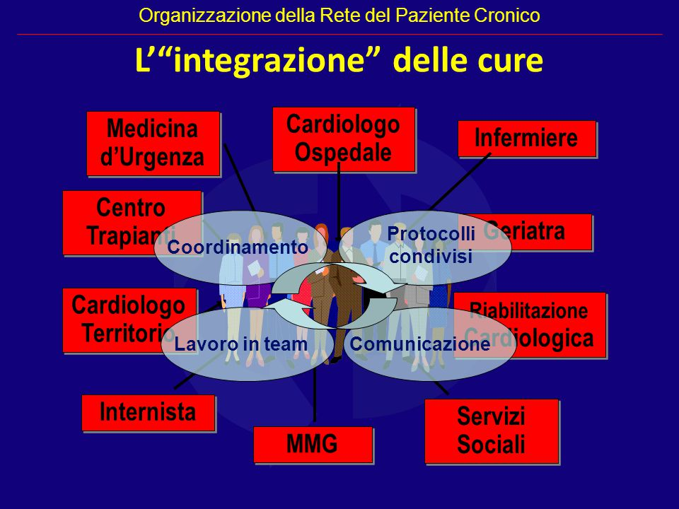 Cardiologo Territorio Riabilitazione Cardiologica