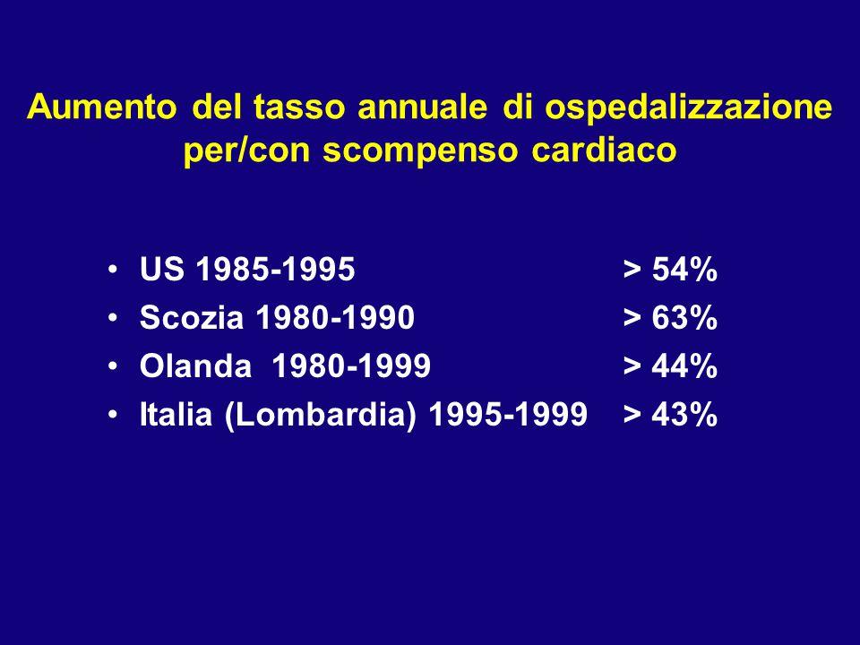 Aumento del tasso annuale di ospedalizzazione