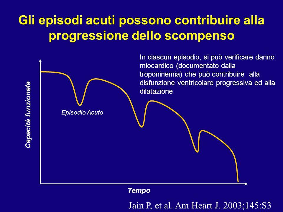 Gli episodi acuti possono contribuire alla progressione dello scompenso