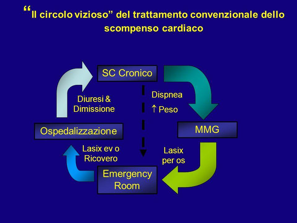 Il circolo vizioso del trattamento convenzionale dello scompenso cardiaco