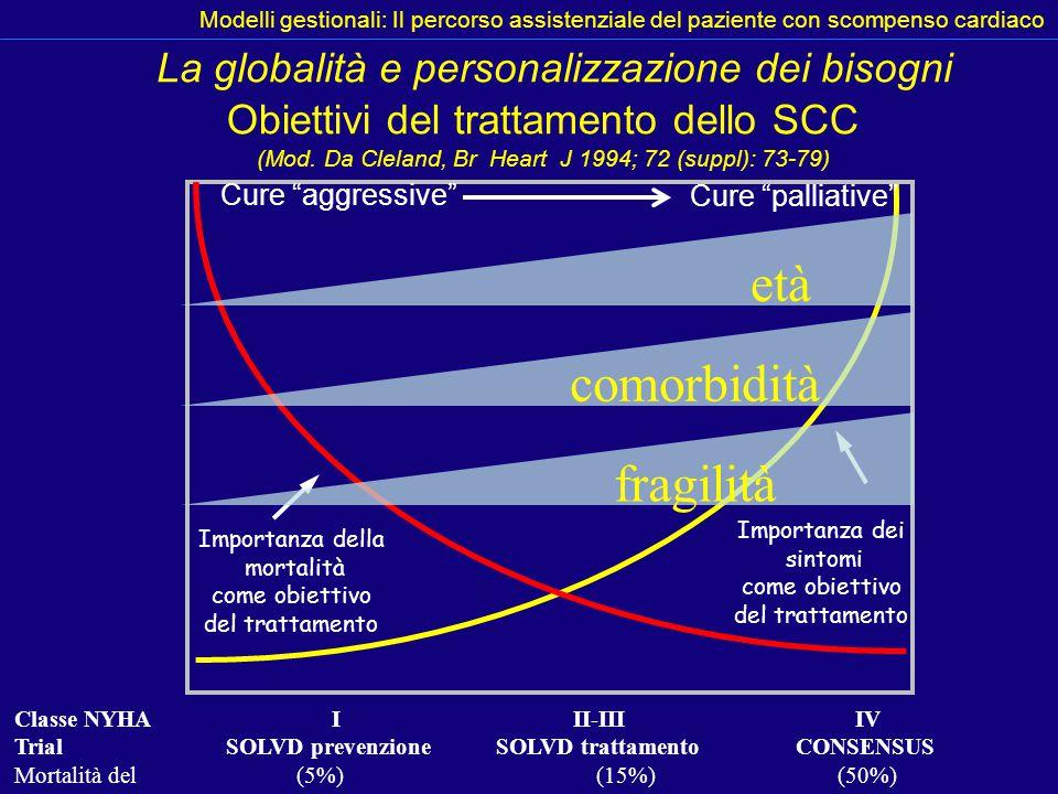 età comorbidità fragilità La globalità e personalizzazione dei bisogni