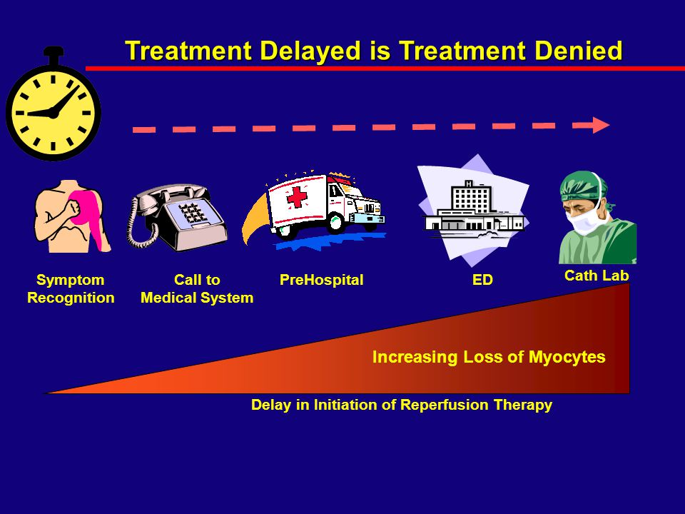 Treatment Delayed is Treatment Denied