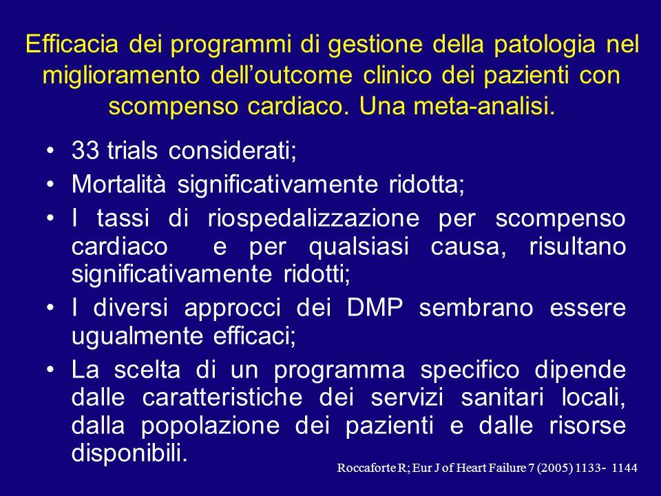 Roccaforte R; Eur J of Heart Failure 7 (2005) 1133- 1144