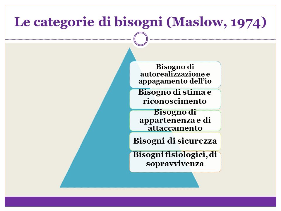Le categorie di bisogni (Maslow, 1974)