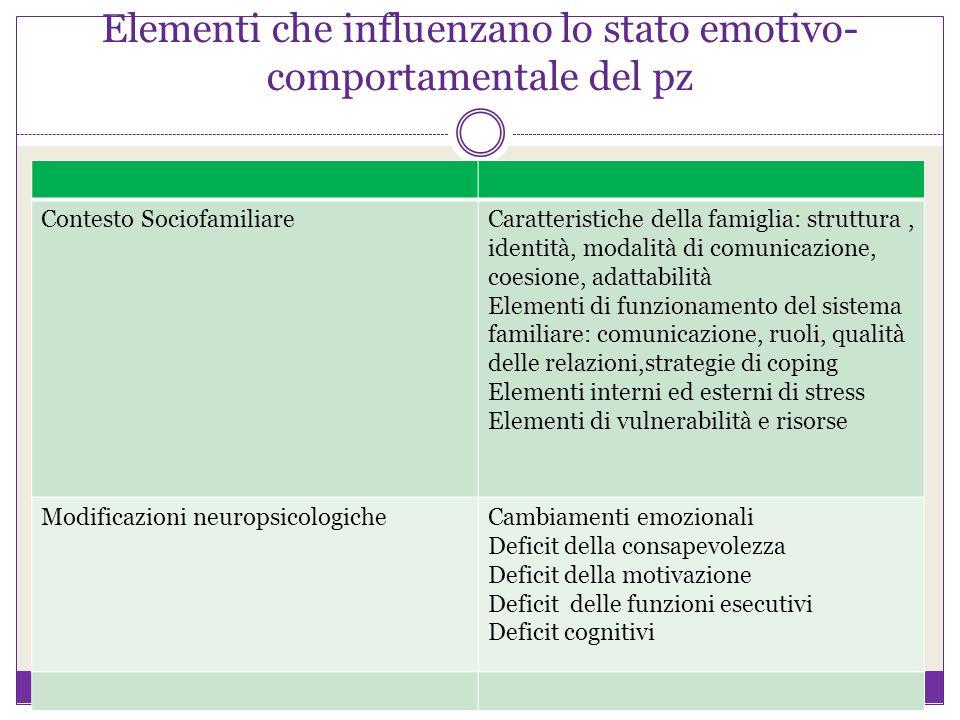 Elementi che influenzano lo stato emotivo-comportamentale del pz