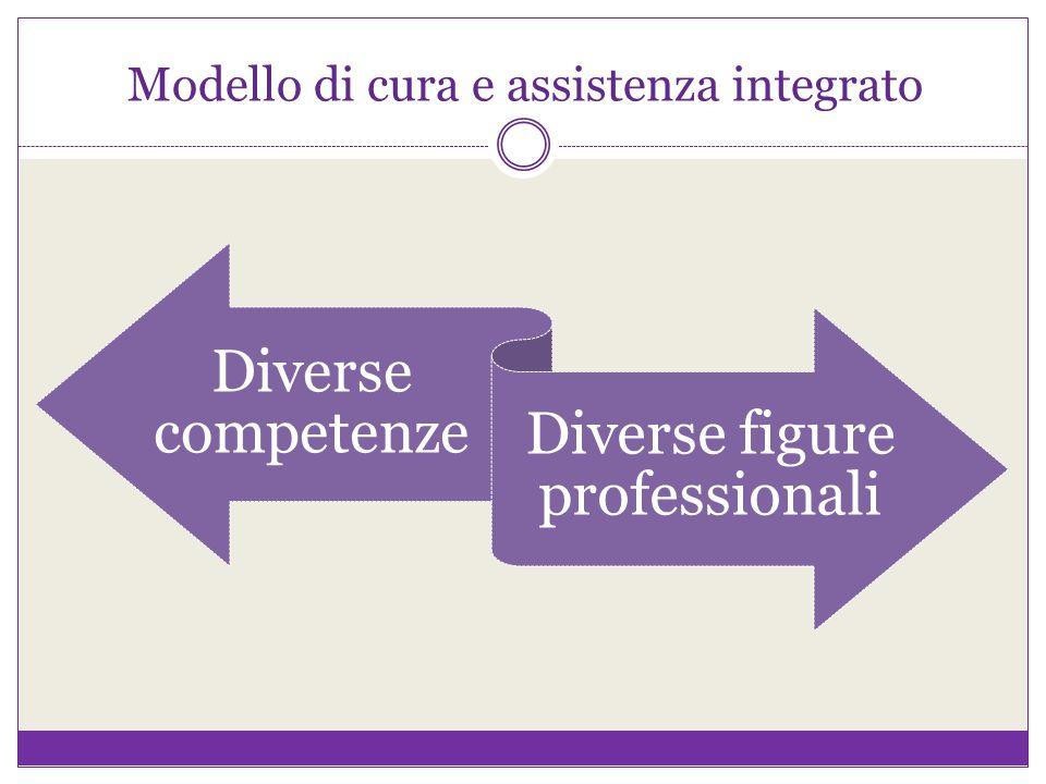 Modello di cura e assistenza integrato