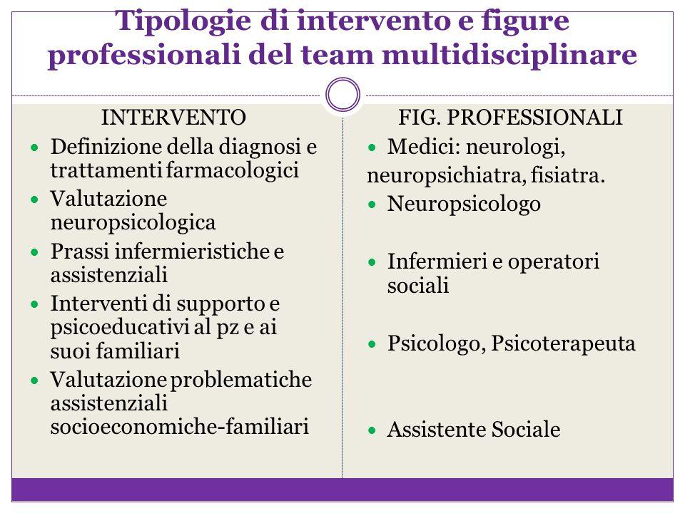 Tipologie di intervento e figure professionali del team multidisciplinare