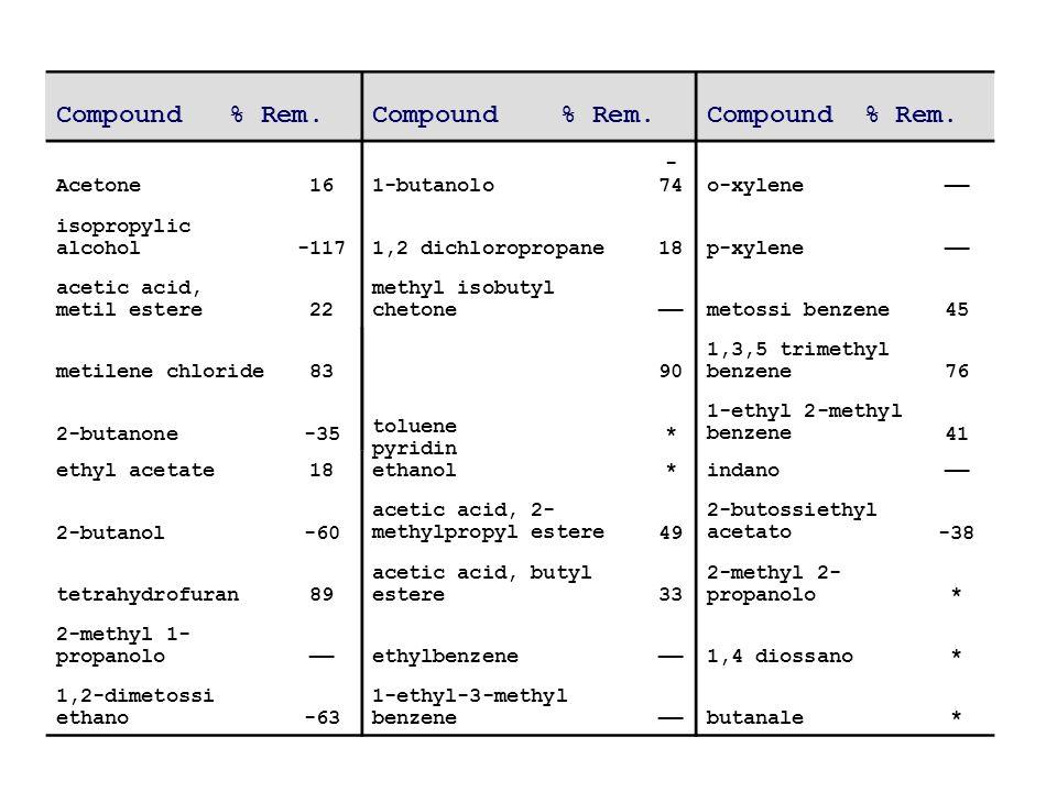 Compound % Rem. Compound % Rem. Compound % Rem. Acetone 16 1-butanolo