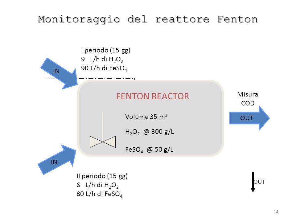 Monitoraggio del reattore Fenton