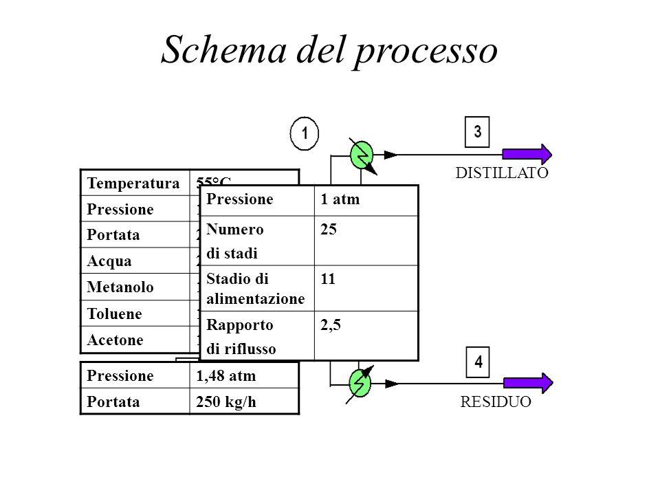 Schema del processo DISTILLATO Temperatura 55°C Pressione 1 atm