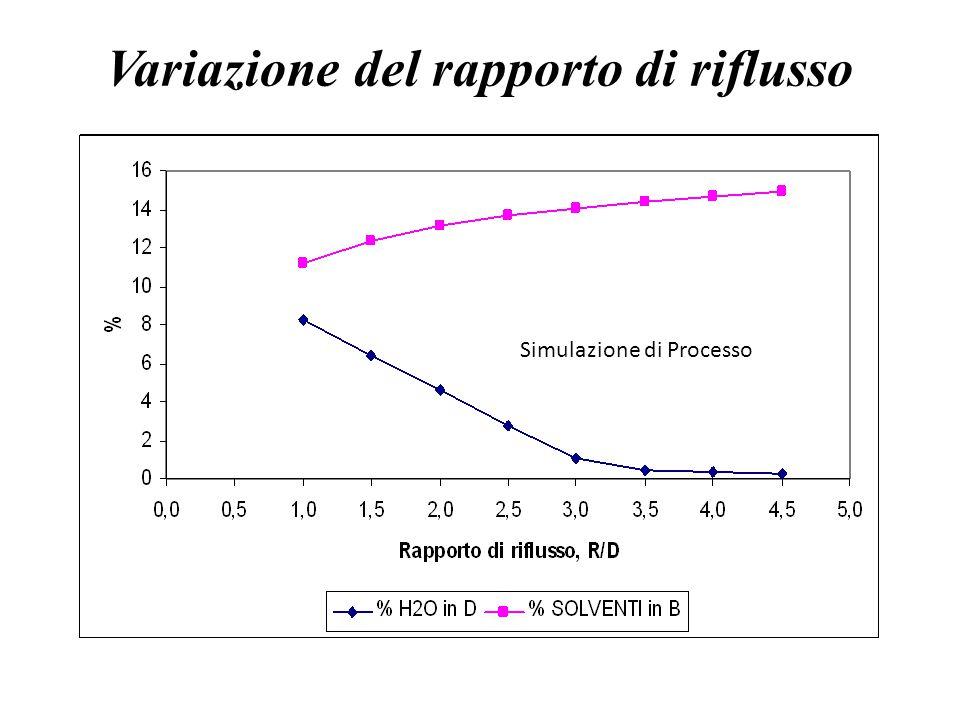 Variazione del rapporto di riflusso