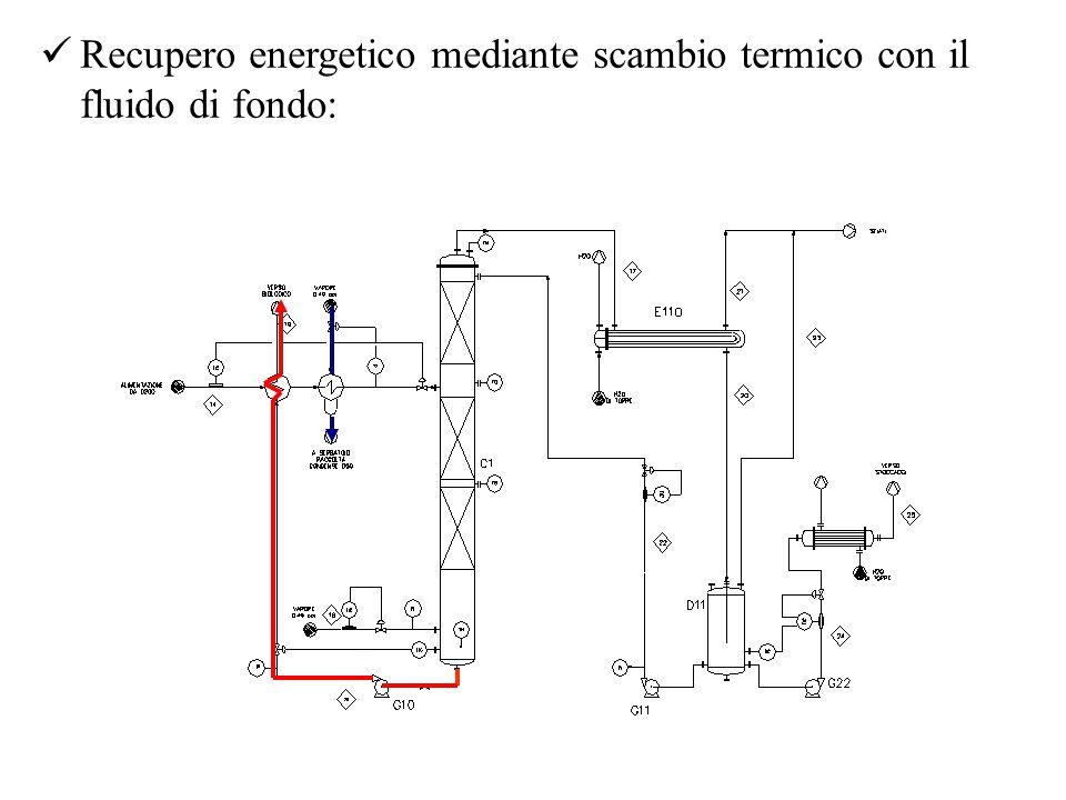 Recupero energetico mediante scambio termico con il fluido di fondo: