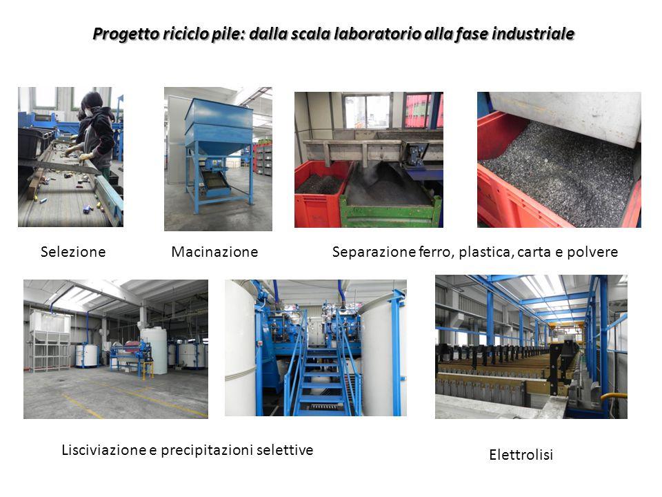 Progetto riciclo pile: dalla scala laboratorio alla fase industriale