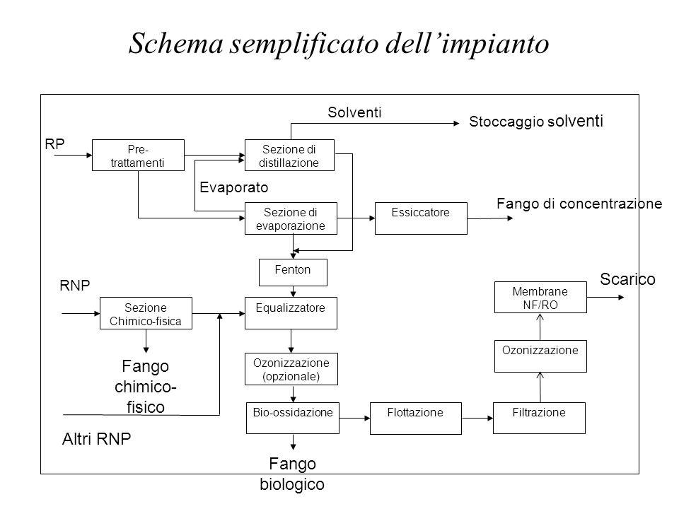 Schema semplificato dell'impianto