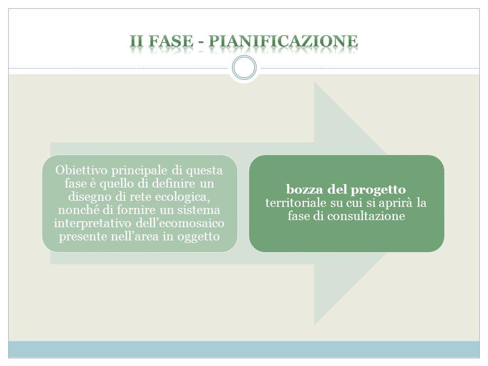II FASE - PIANIFICAZIONE