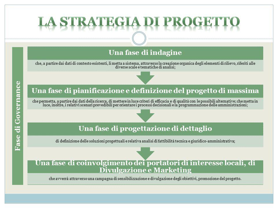 La strategia di progetto