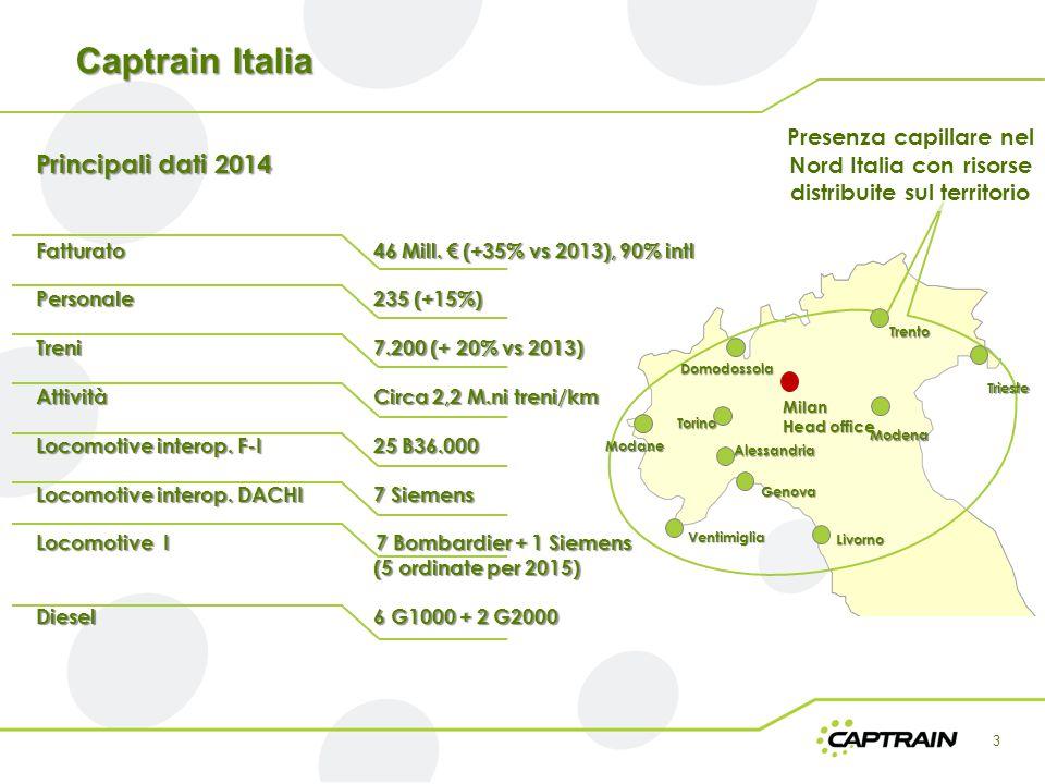 Captrain Italia Principali dati 2014