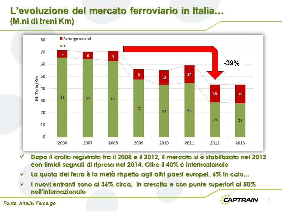 L'evoluzione del mercato ferroviario in Italia… (M.ni di treni Km)