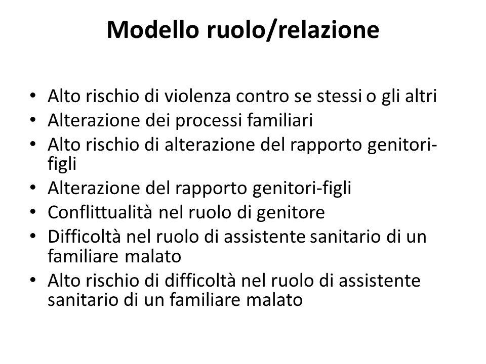 Modello ruolo/relazione