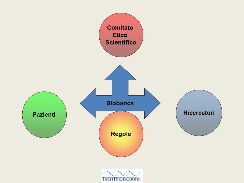 Comitato Etico Scientifico Biobanca Ricercatori Pazienti Regole