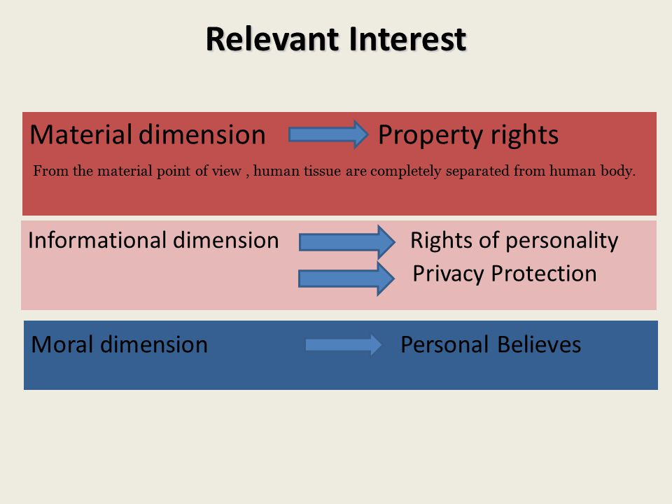 Relevant Interest Material dimension Property rights