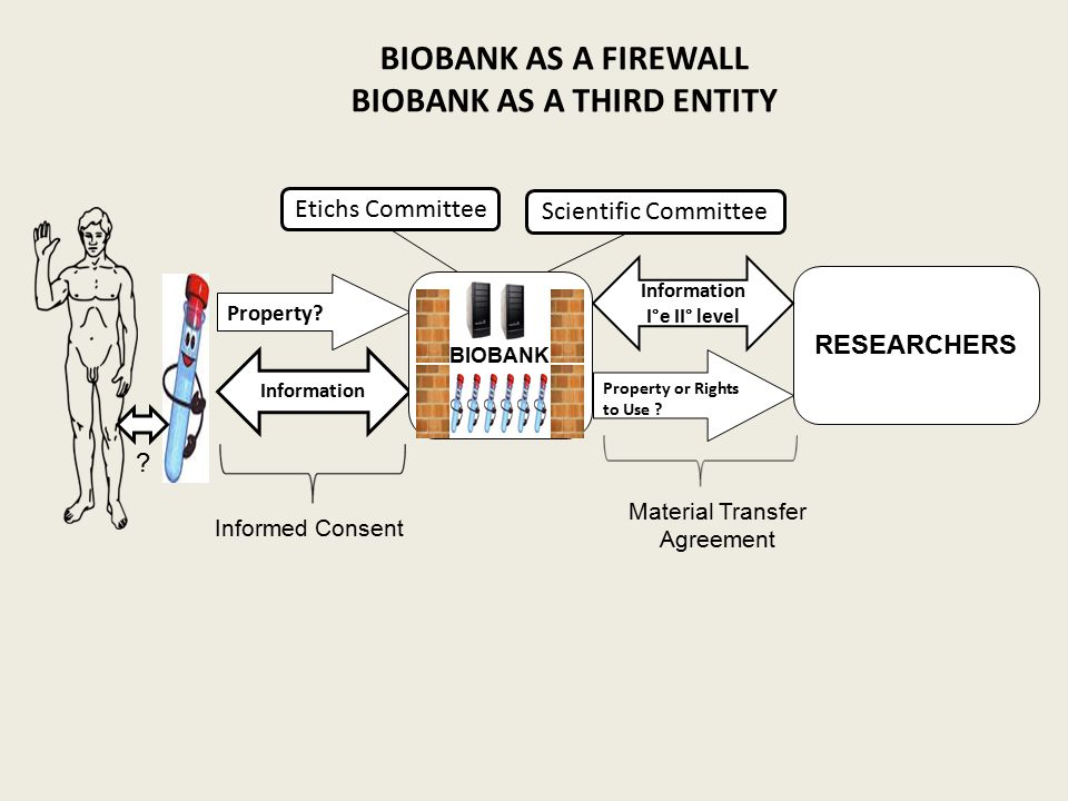 BIOBANK AS A THIRD ENTITY