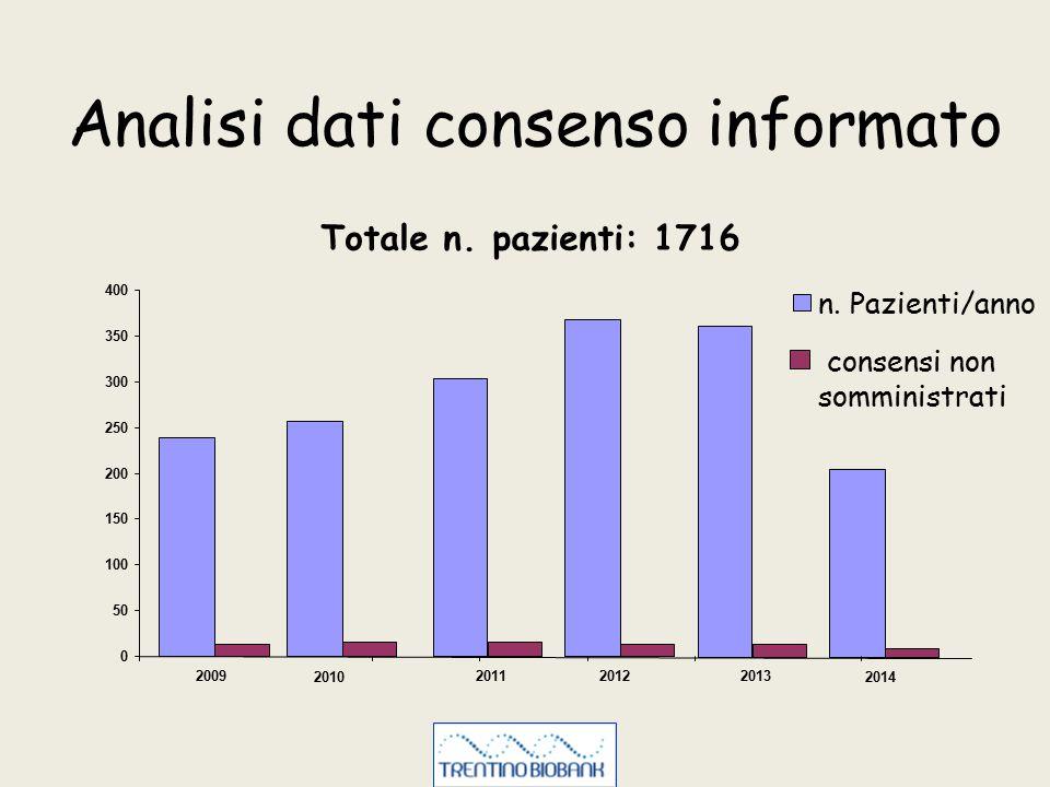 Analisi dati consenso informato