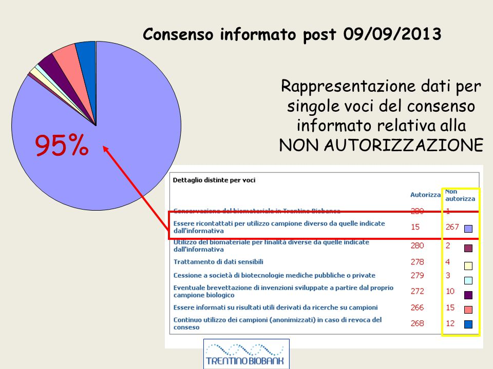 95% Consenso informato post 09/09/2013