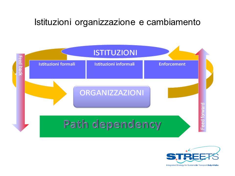 Istituzioni organizzazione e cambiamento