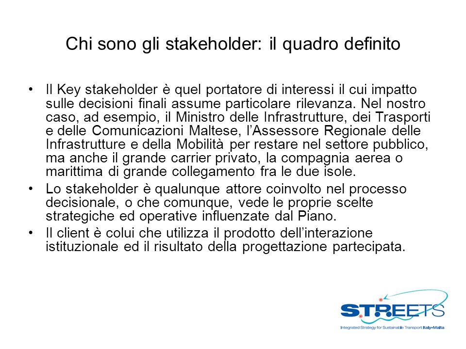 Chi sono gli stakeholder: il quadro definito