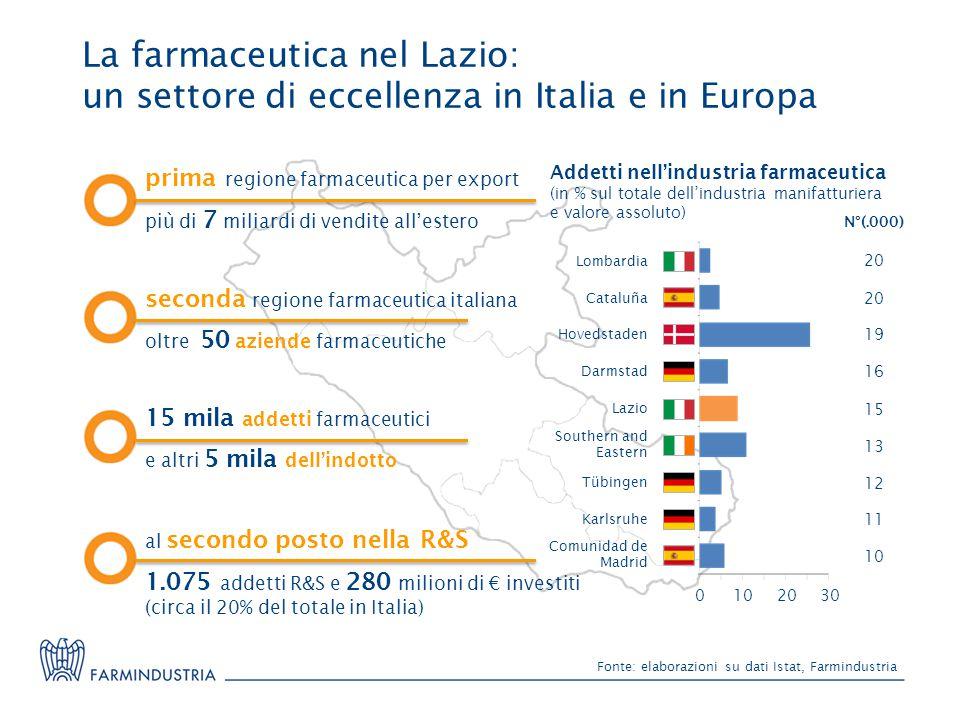 La farmaceutica nel Lazio: un settore di eccellenza in Italia e in Europa