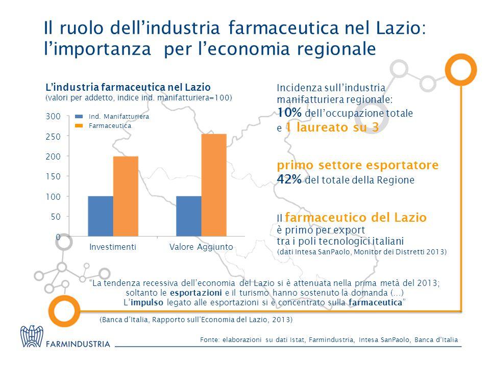 Il ruolo dell'industria farmaceutica nel Lazio: l'importanza per l'economia regionale