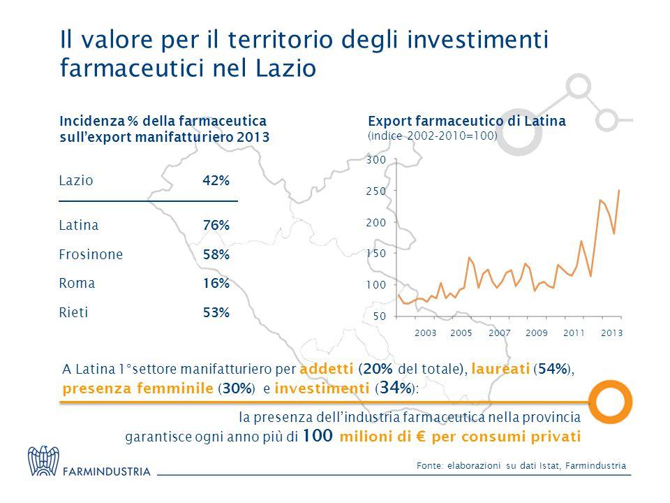 Il valore per il territorio degli investimenti farmaceutici nel Lazio