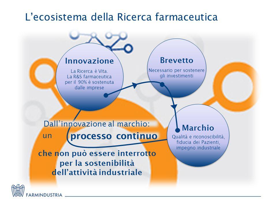 L'ecosistema della Ricerca farmaceutica