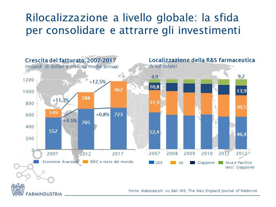 Rilocalizzazione a livello globale: la sfida per consolidare e attrarre gli investimenti