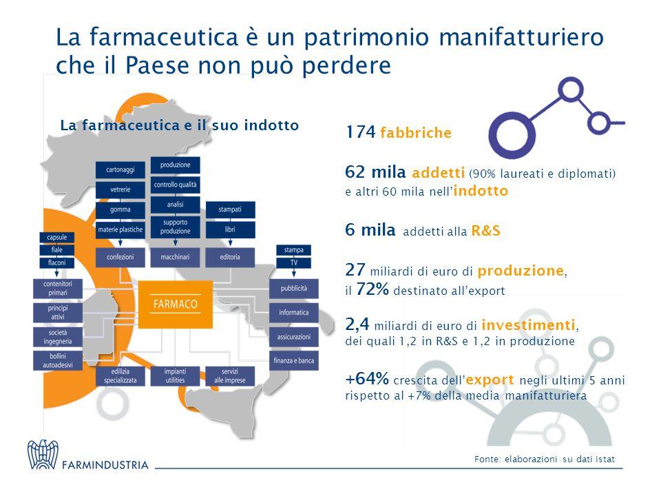 La farmaceutica è un patrimonio manifatturiero che il Paese non può perdere