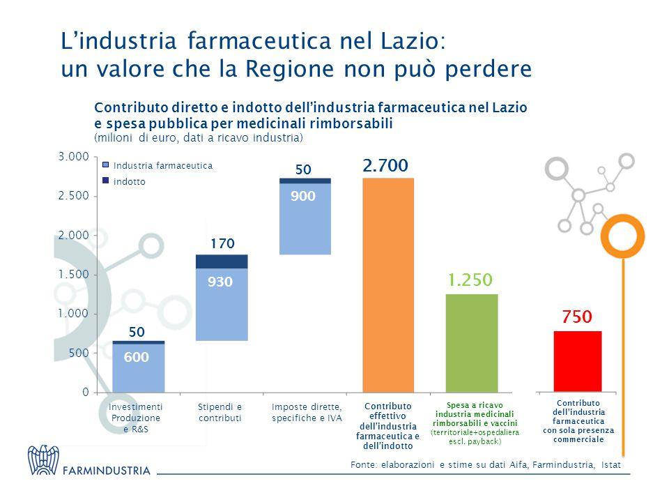 L'industria farmaceutica nel Lazio: un valore che la Regione non può perdere