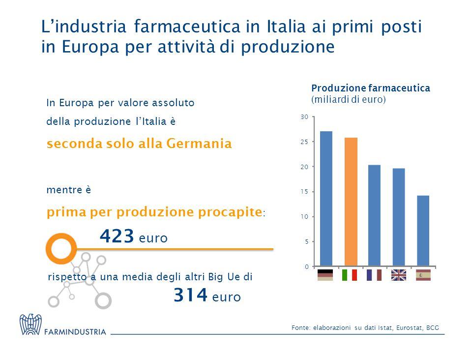 L'industria farmaceutica in Italia ai primi posti in Europa per attività di produzione