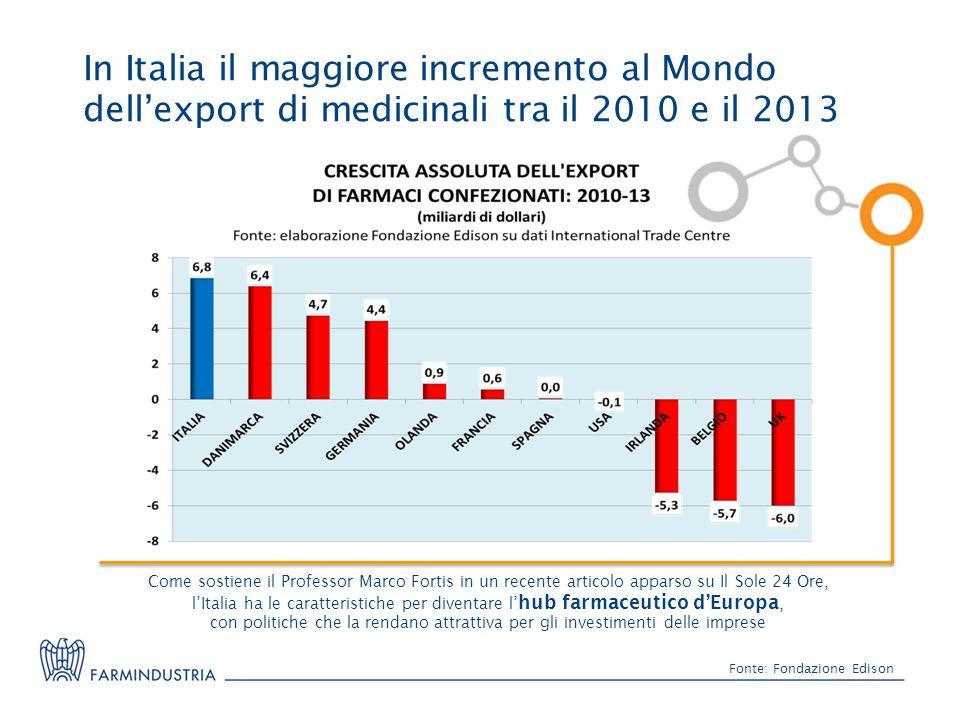 In Italia il maggiore incremento al Mondo dell'export di medicinali tra il 2010 e il 2013