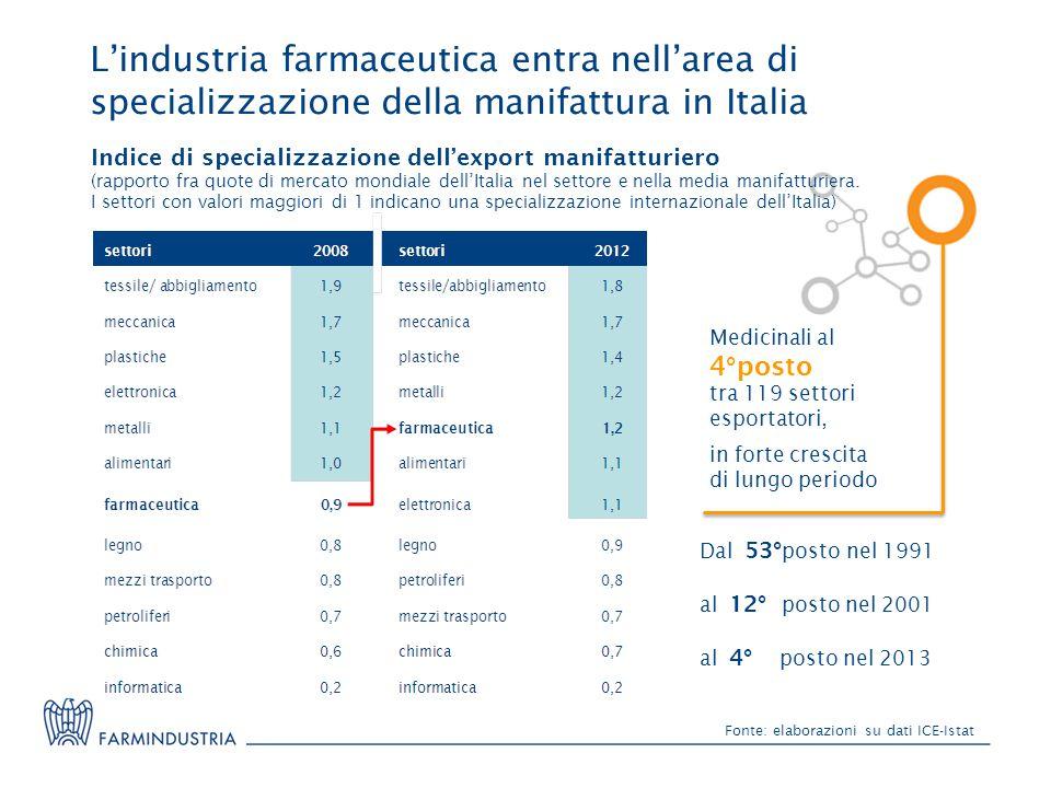 L'industria farmaceutica entra nell'area di specializzazione della manifattura in Italia