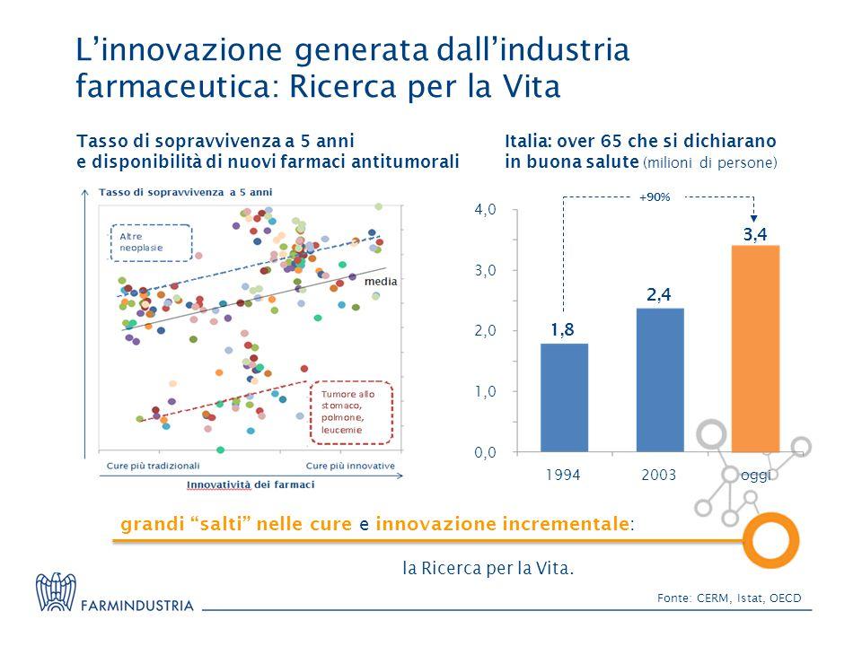 L'innovazione generata dall'industria farmaceutica: Ricerca per la Vita