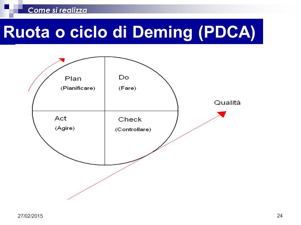 Ruota o ciclo di Deming (PDCA)