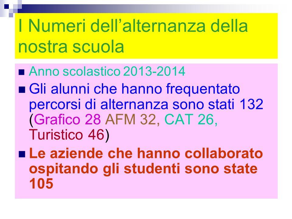 I Numeri dell'alternanza della nostra scuola