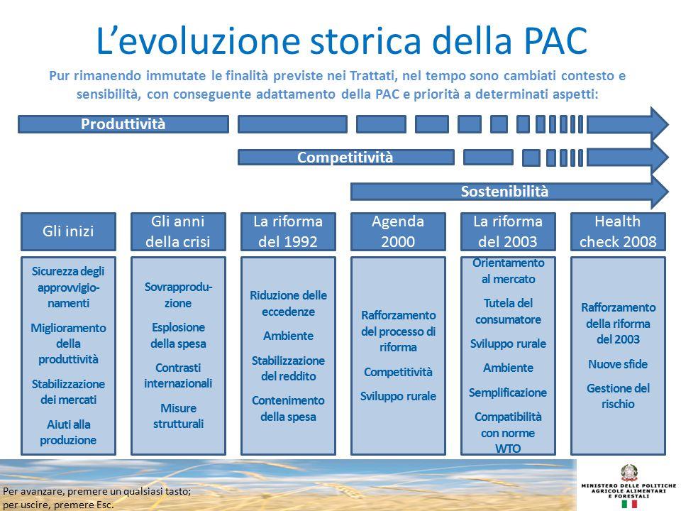 L'evoluzione storica della PAC