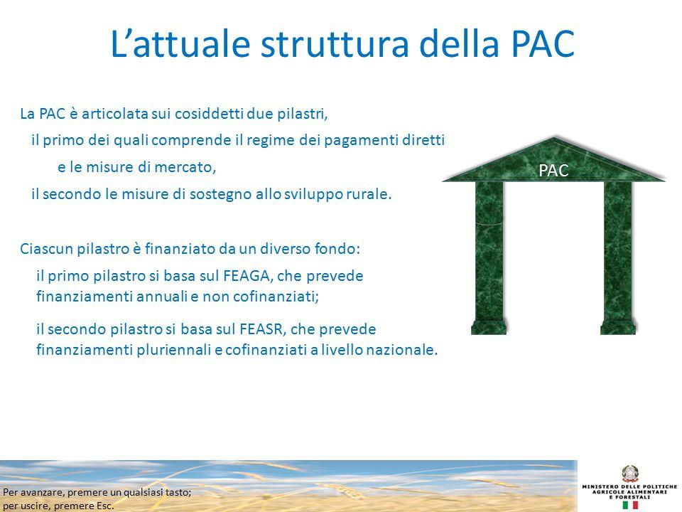 L'attuale struttura della PAC