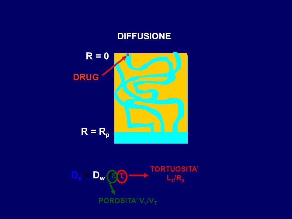 R = 0 R = Rp De = Dw *e/t DIFFUSIONE DRUG TORTUOSITA' Lc/Rp