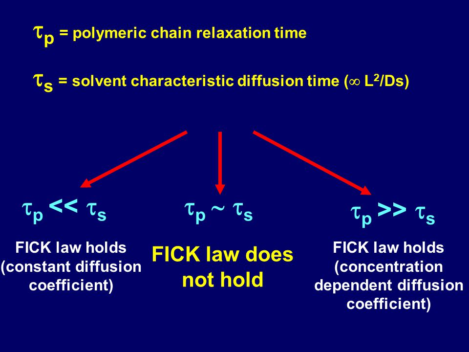tp = polymeric chain relaxation time