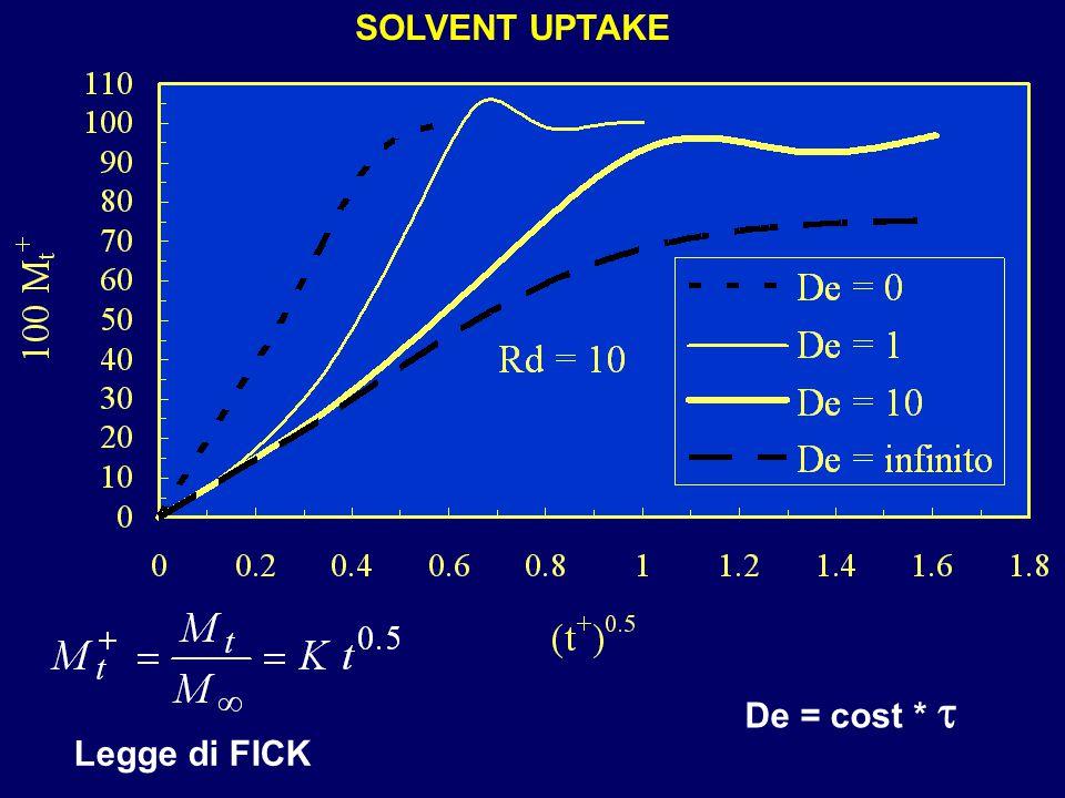 SOLVENT UPTAKE Legge di FICK De = cost * t