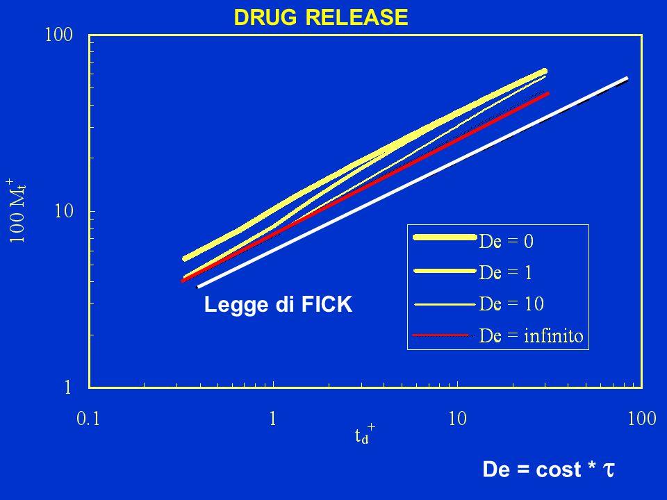 DRUG RELEASE De = cost * t Legge di FICK