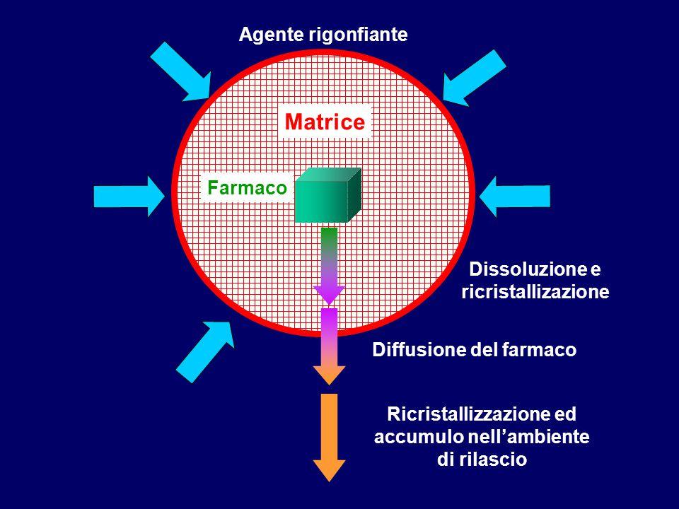 Matrice Agente rigonfiante Farmaco Dissoluzione e ricristallizazione